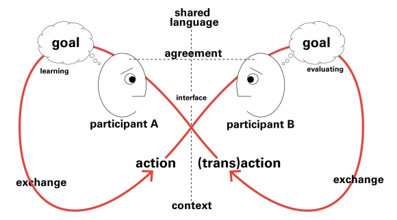 Conversation loop